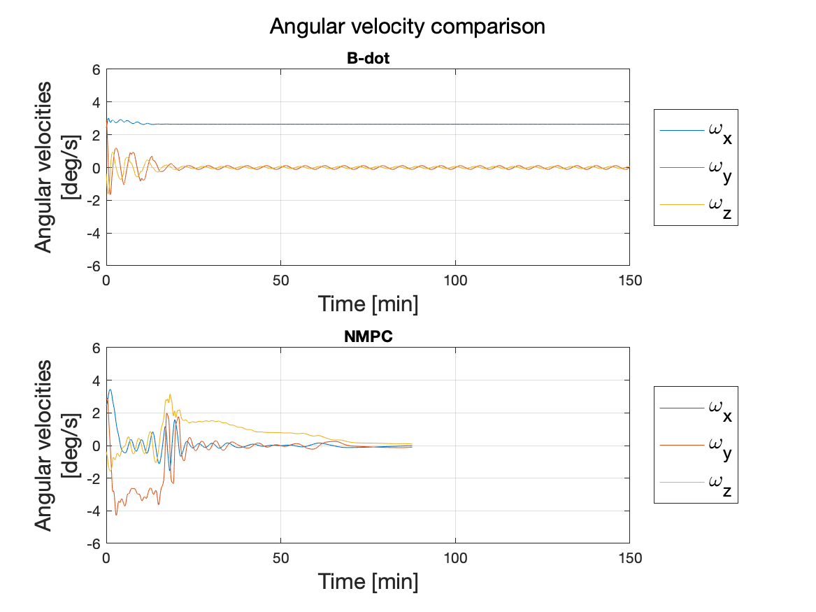 Nonlinear Model Predictive Detumbling of Small Satellites with a Single-Axis Magnetorquer